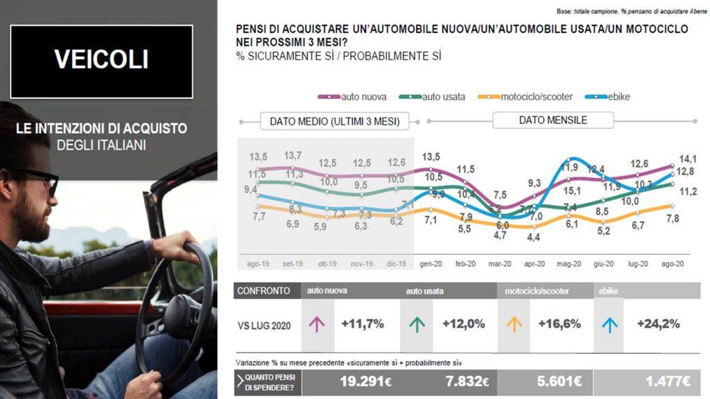 Automotive market august 2020 - VRM SPA
